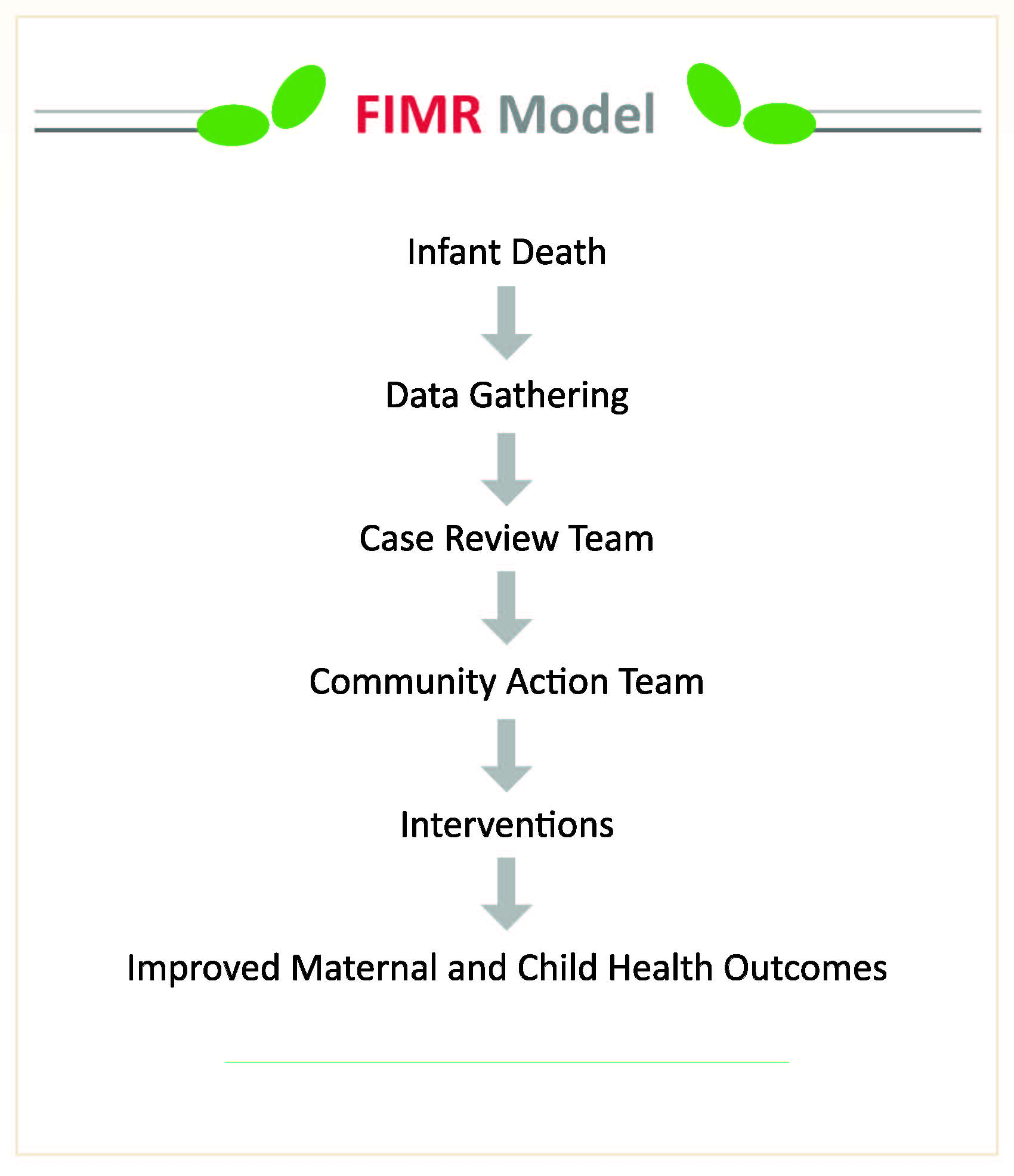FIMR Model