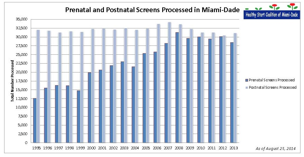 Prenatal and Postnatal Screens Processed Bar Chart Cropped