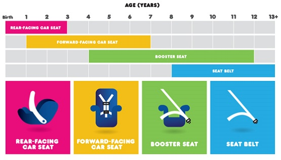 car-seat-safety chart